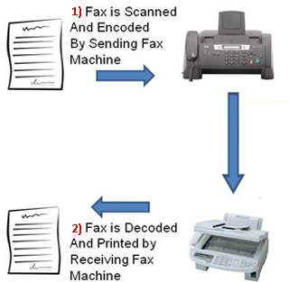 how much is a fax machine