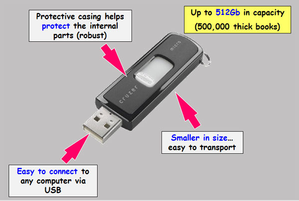 IGCSE ICT - Solid State Storage Devices and Media