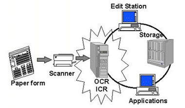 IGCSE ICT - Direct Input Devices