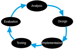 Igcse Ict The Systems Life Cycle New Syllabus